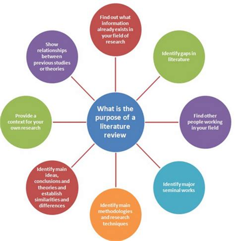 Review of related literature in action research